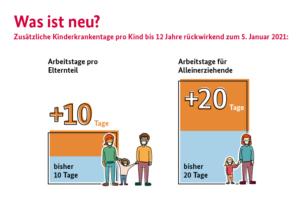 20210112-was-sich-aendert-data bmfsfj kinderkrankengeld 2021